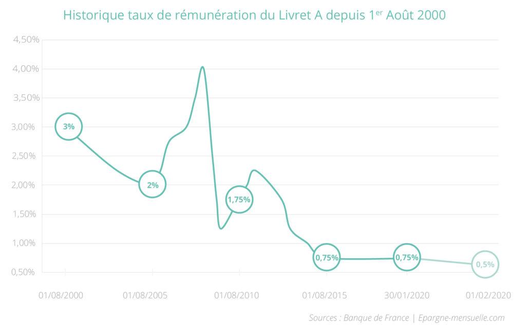 Historique taux de rémunération du Livret A depuis 1er Août 2000