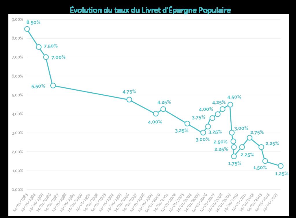 Evolution du taux du Livret d'Epargne Populaire