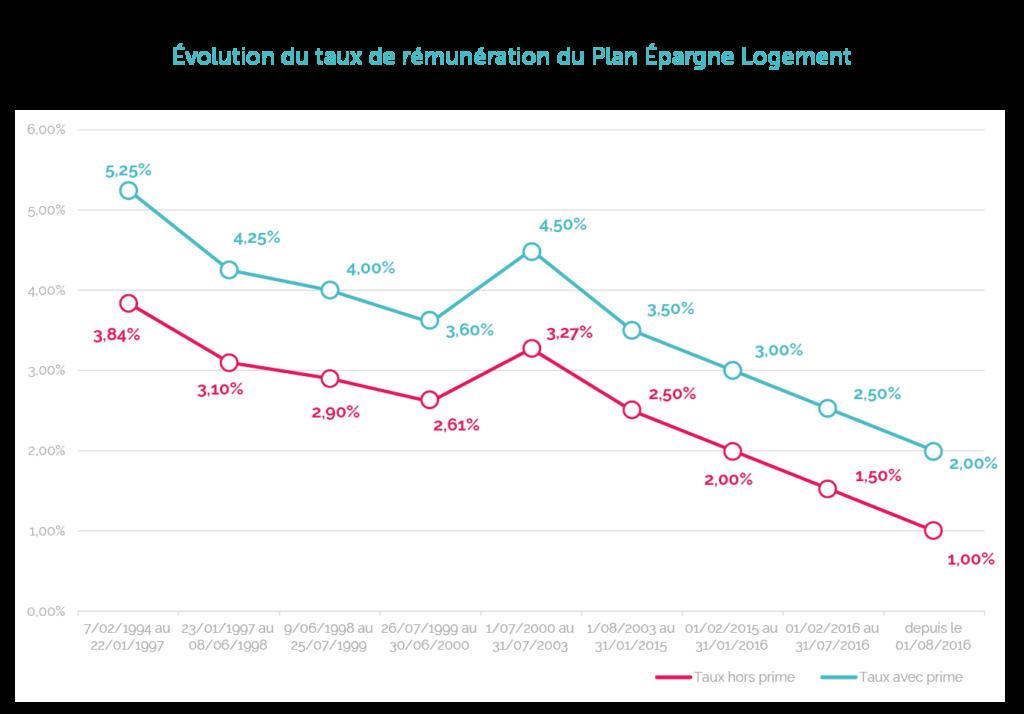 Evolution du taux du Plan Epargne Logement