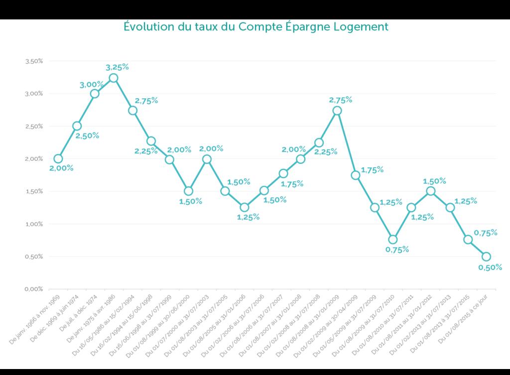 Evolution du taux du Compte Epargne Logement